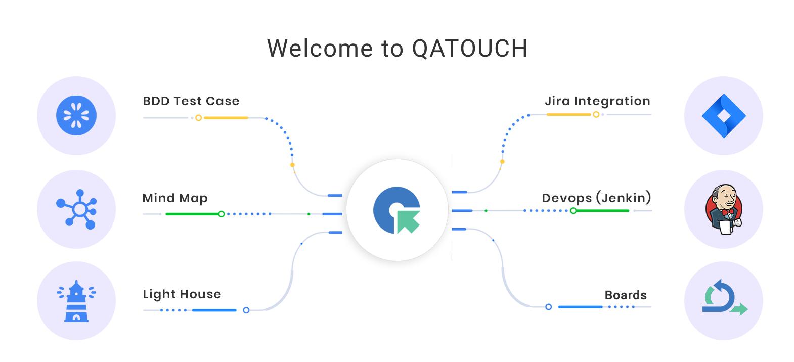 QA Touch - Integrations